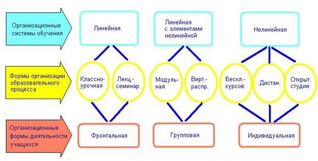 процесса и организационные