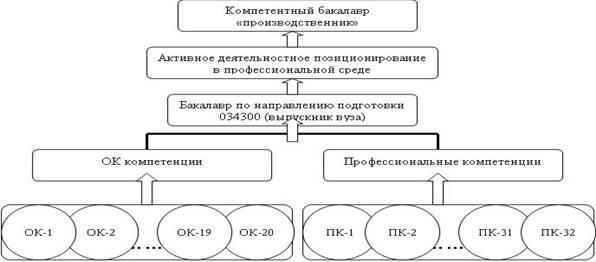 Компетентностную модель