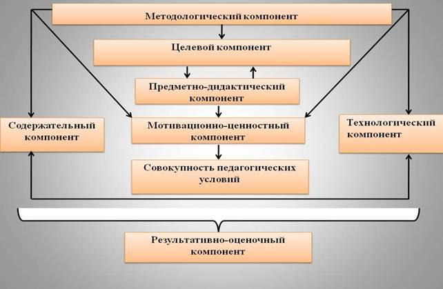 экологического образования