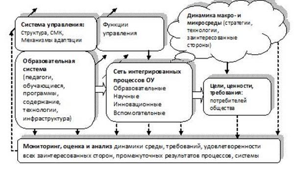Рис 2 функциональная модель