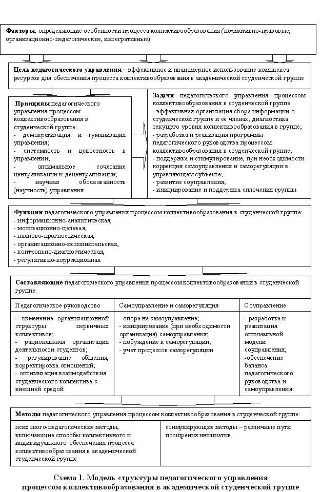 Данные виды управления